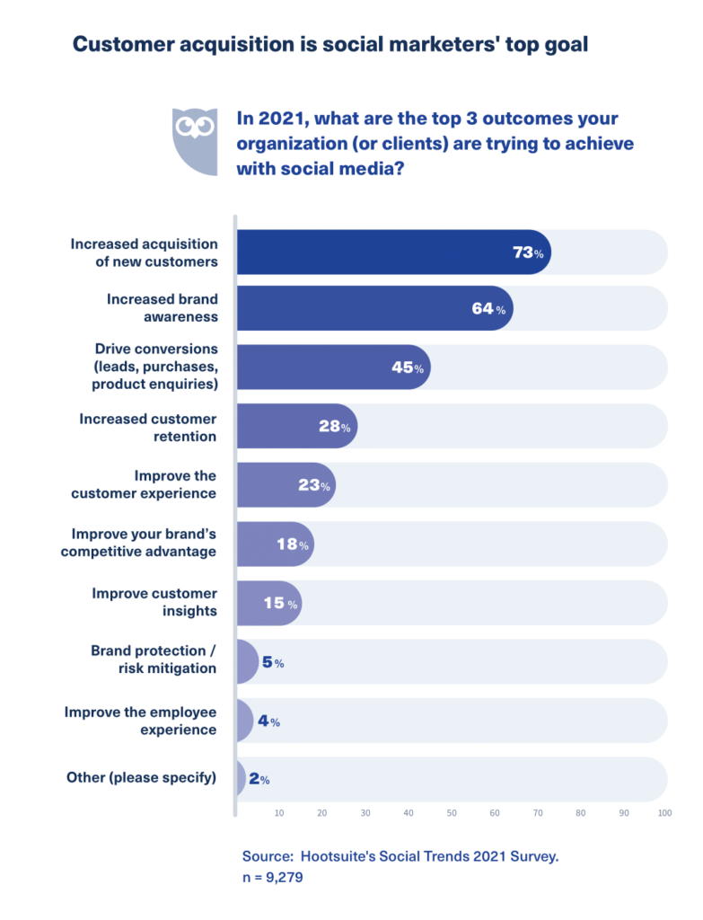 Customer acquisition is top priority for social marketers